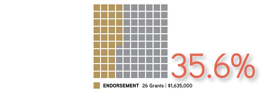 2018 Grants – The Brinson Foundation